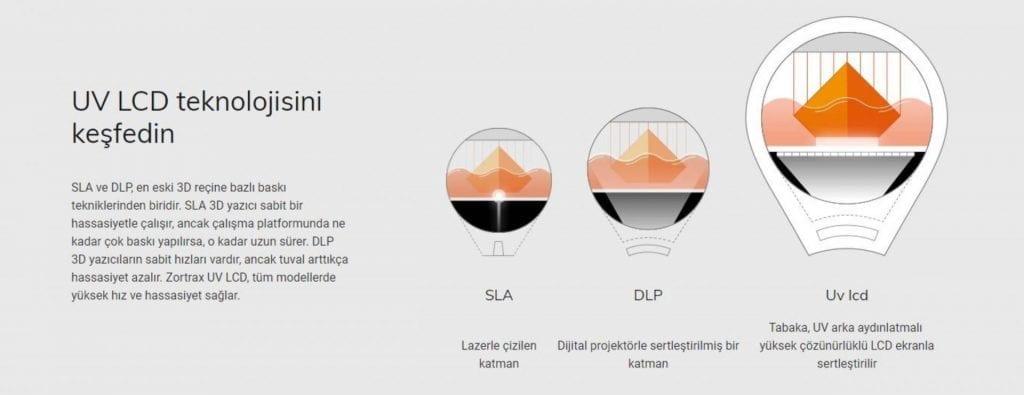 zortrax-inkspire-uv-lcd-teknolojisi